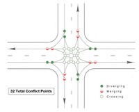 Conflict points of a traditional intersection
